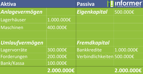 Bilanz Informer
