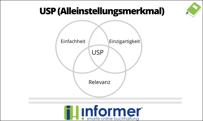 Merkmale des USP